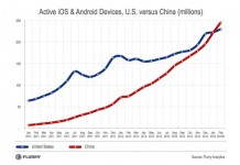 China passes US as world's biggest smart device market